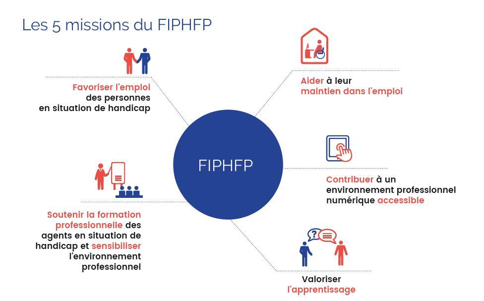 Bilan et résultats 2019 FIPHFP